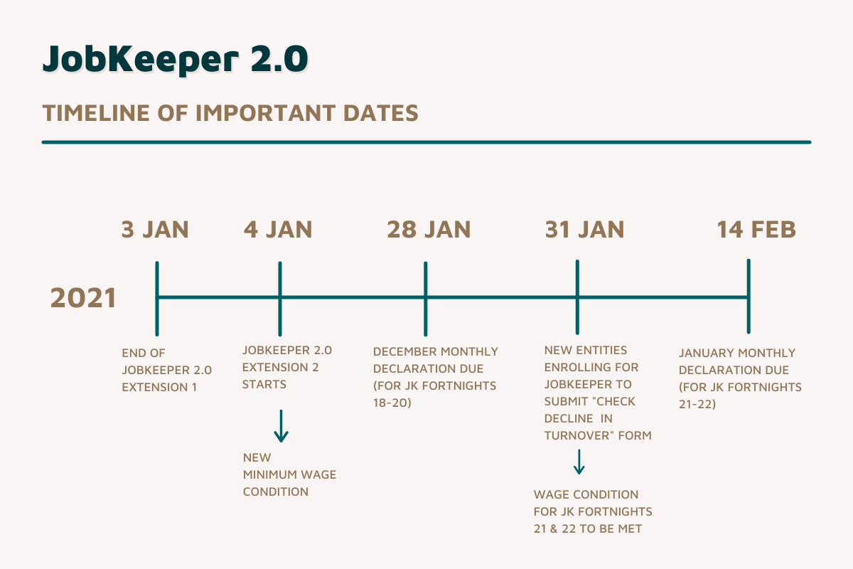 JobKeeper Timeline